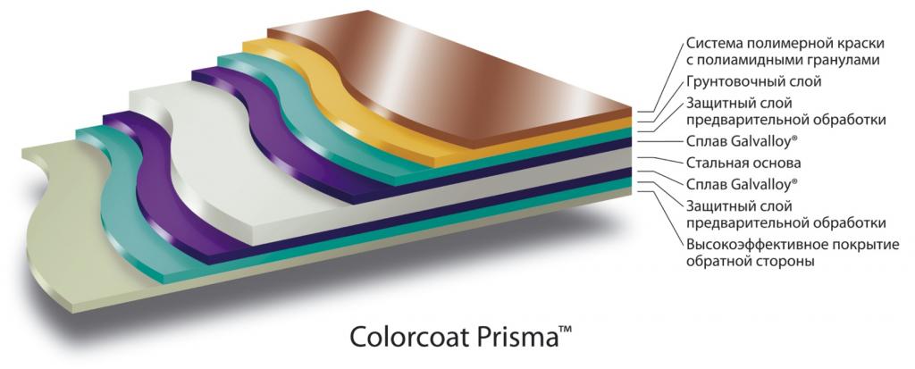 Металлочерепица Монтеррей PRISMA