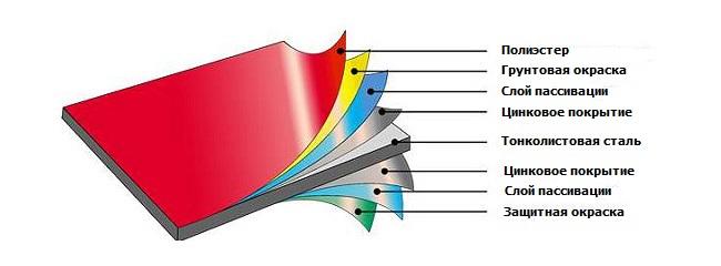 Металлочерепица NORMAN MP структура